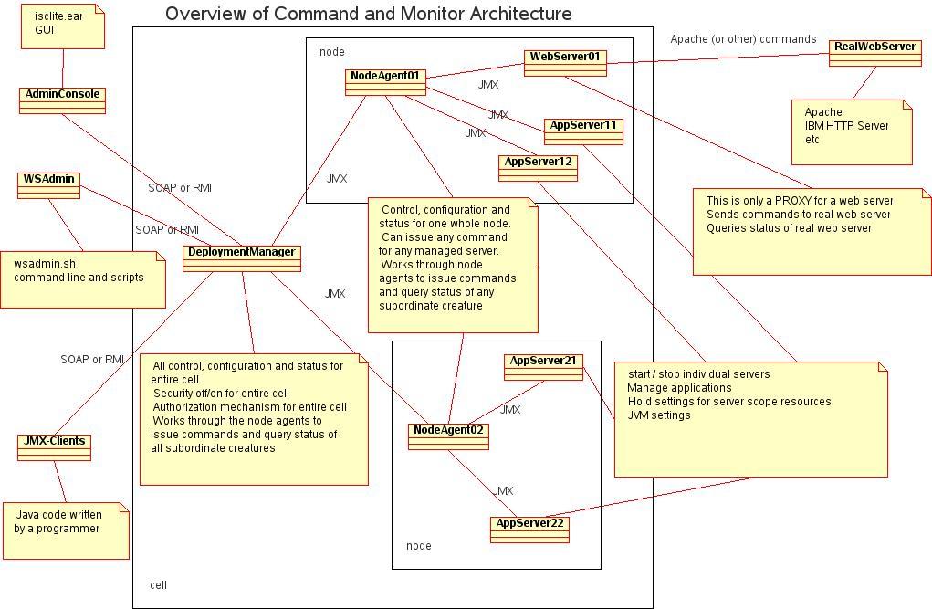 collection application server architecture diagram pictures   diagramsjboss architecture diagram photo album diagrams